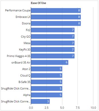 Car seat usage test.png